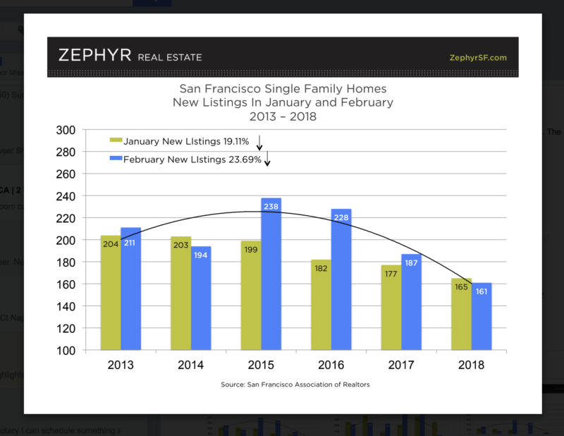 San Francisco New Listing Chart Single Family Homes Mike & Oliver